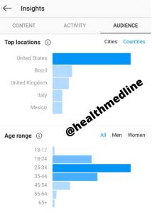 Healthmedline Demographics